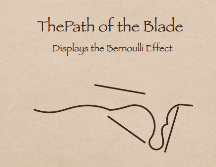 The Path of the Blade. Displays the Bernoulli Effect.